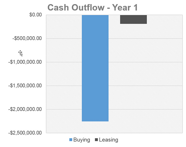 Cash Outflow - Year 1