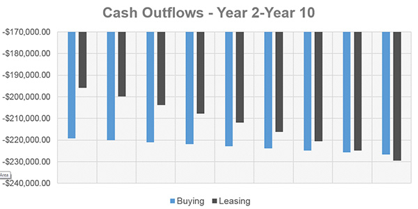 Cash Outflows - Year 2 to 10