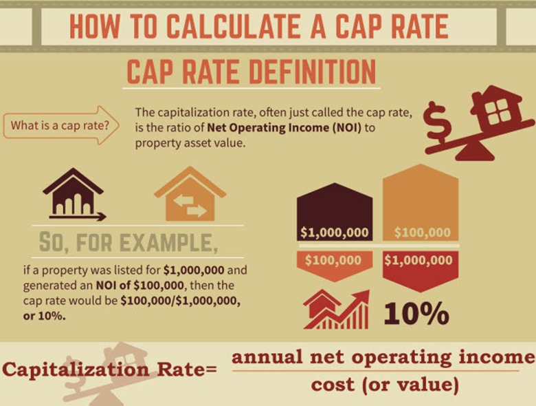 Will CAP rates continue to compress?